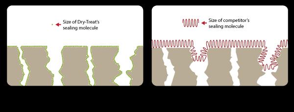 properties of Dry Treat Stain proof - cost of granite worktops versus cost of quartz worktops